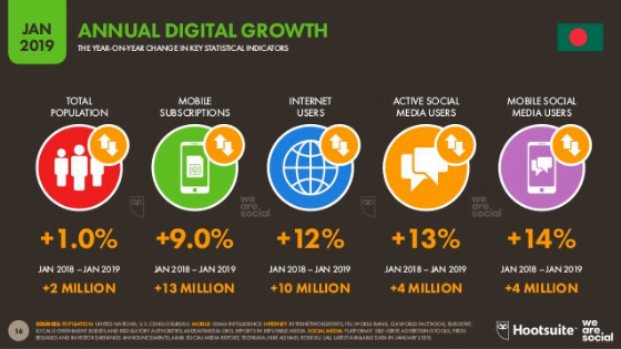 annual digital growth Bangladesh - adntel